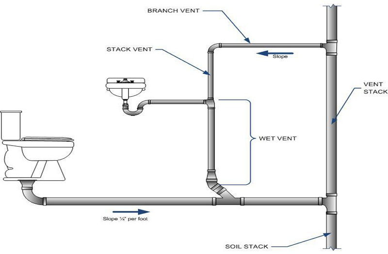 Toilet Vent Plumbing Diagram Complumbing For Bathroom Best Inspiration For  Furniture and  How To Repair. How To Vent A Toilet Diagram   Descargas Mundiales com