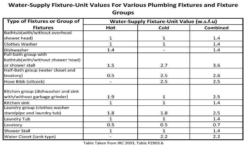 Water supply fixture units table