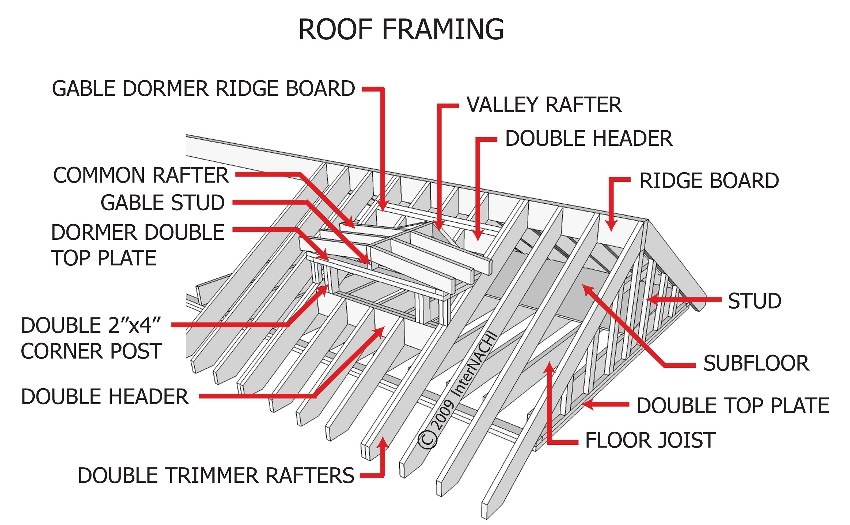Frame Roof Construction Amp Typical Structural Roof Framing